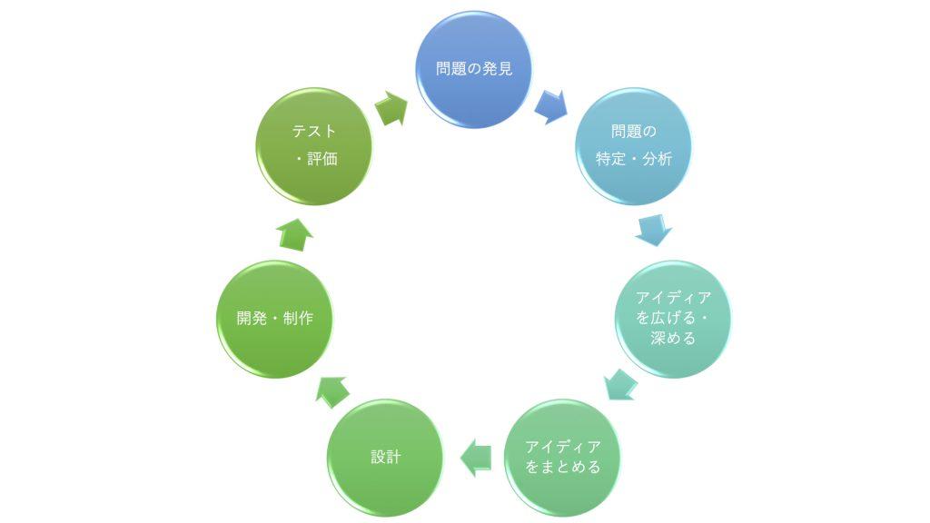 プログラミング問題解決プロセス